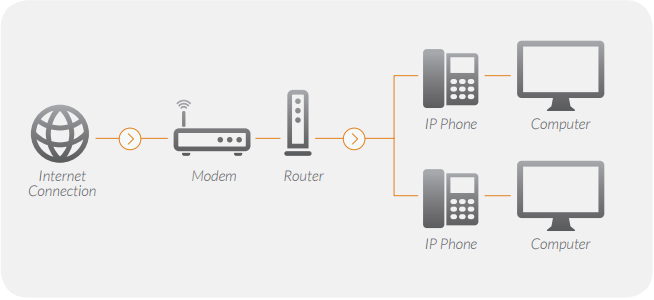 In order to have your phone system run successfully, it is essential to have your network set up correctly.