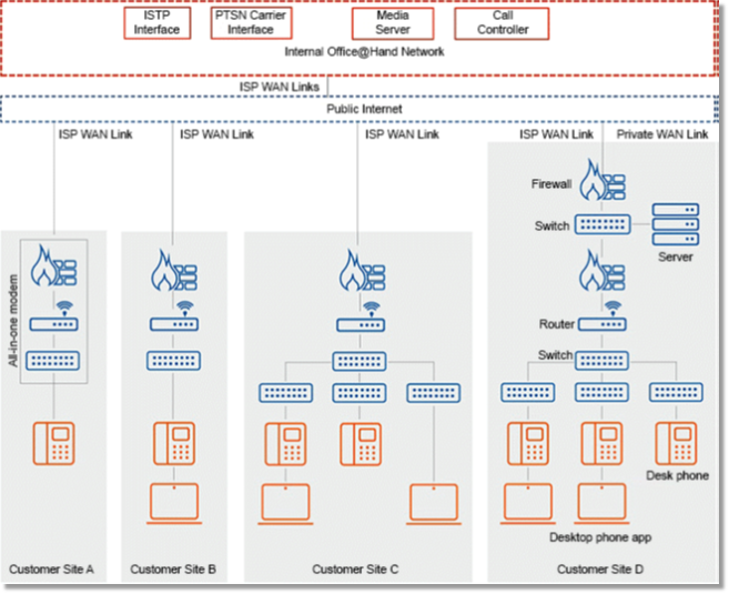Unified Communications reference architecture